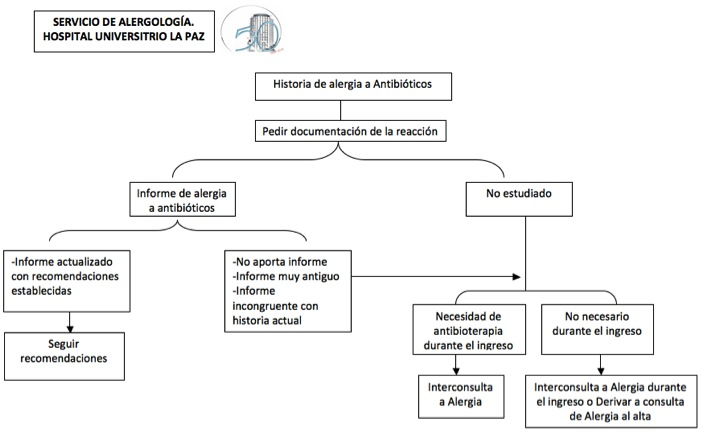 Protocolo HULP de actuación en pacientes con antecedente de alergia a antibióticos