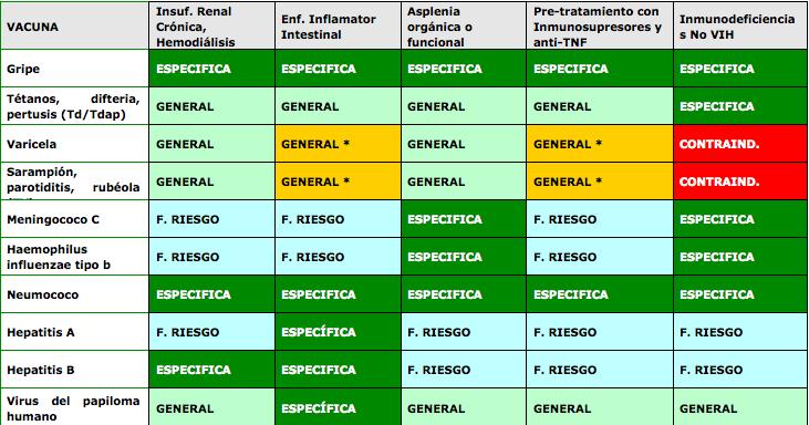 Recomendaciones vacunacionales en situaciones especiales