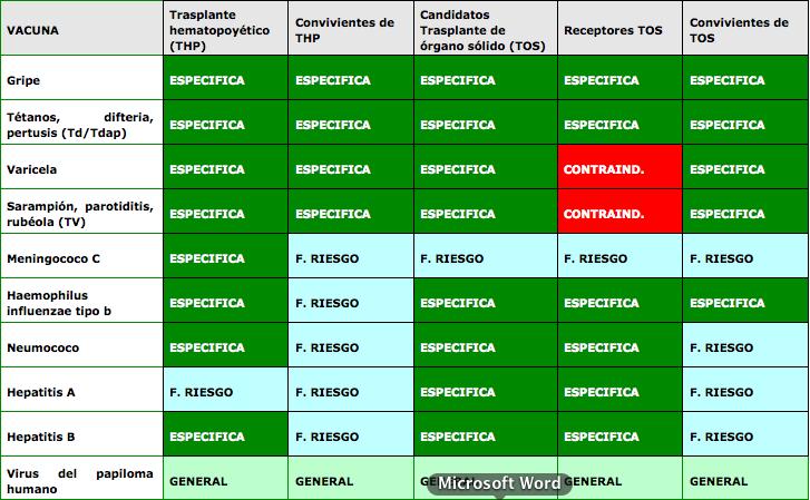 Recomendaciones sobre vacunación en situaciones especiales (2)