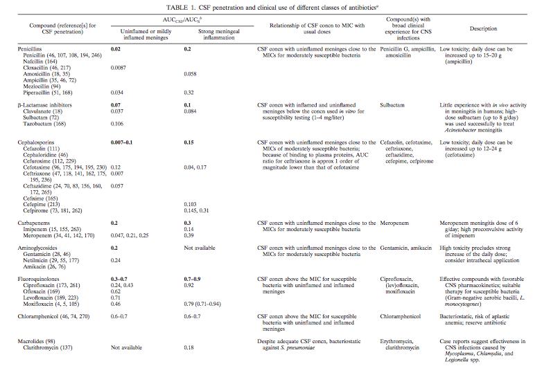 Penetración de antimicrobianos en el sistema nervioso central