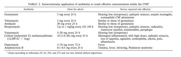 Administración intraventricular de antibióticos