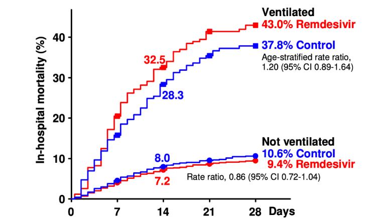 Análisis de mortalidad intrahospitalaria en función del soporte respiratorio precisado en el momento de la aleatorización: remdesivir (rojo) vs control (azul)